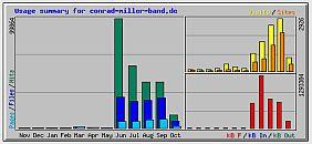 Statistik Slam: 10.000 Visitors